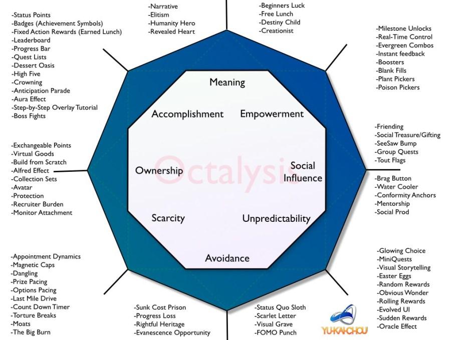 The-Octalysis-Framework (1)