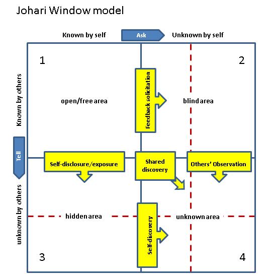 Joharis window